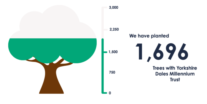 Tree-ometer update: February